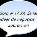 solo el 17,3% de las ideas de negocio sobreviven